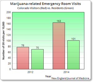 Emergency Room Visits Statistics By State