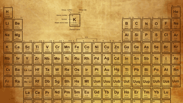 Which periodic element are you zoo about this quiz urtaz Image collections